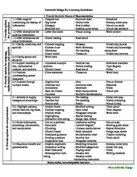 Udl Lesson Plan Template Universal Design for Learning Guidelines and Examples Udl
