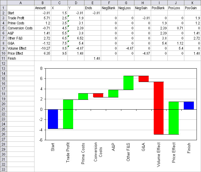 Waterfall Chart Excel Template New Charting Utility – Waterfall Charts – Daily Dose Of Excel