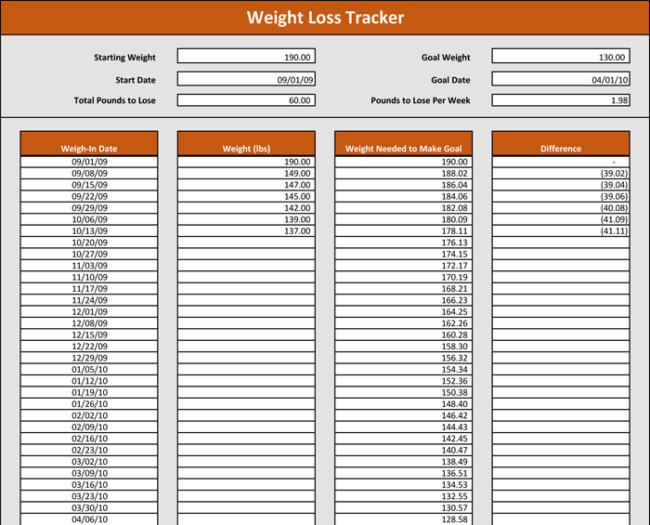 Weight Loss Tracker Template Weight Tracking Template 5 Best Tracker Spreadsheets